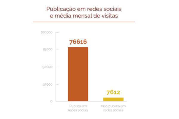 Publicação em redes sociais e média mensal de visitas