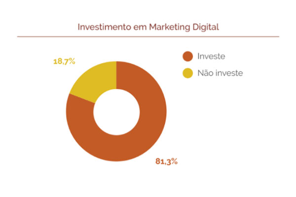Investimento em Marketing Digital