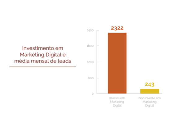 Investimento em Marketing Digital e média mensal de leads