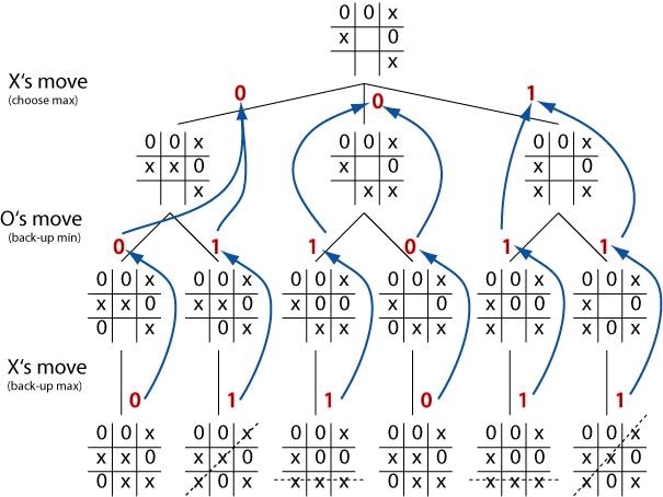 exemplo minimax