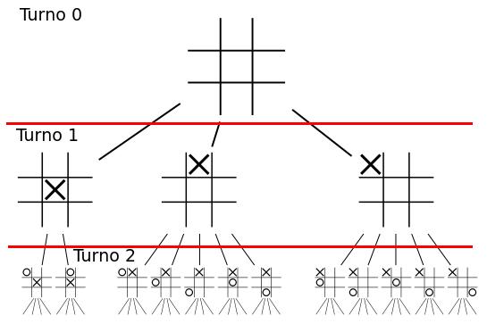 Imagem exemplo Game Tree