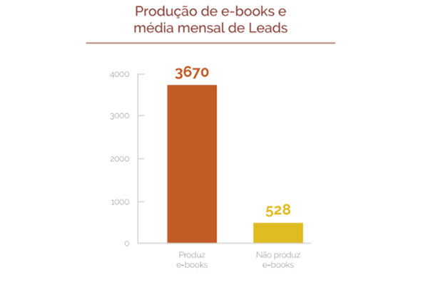 Produção de e-books e média mensal de Leads