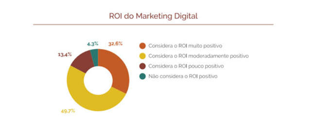 ROI do Marketing Digital